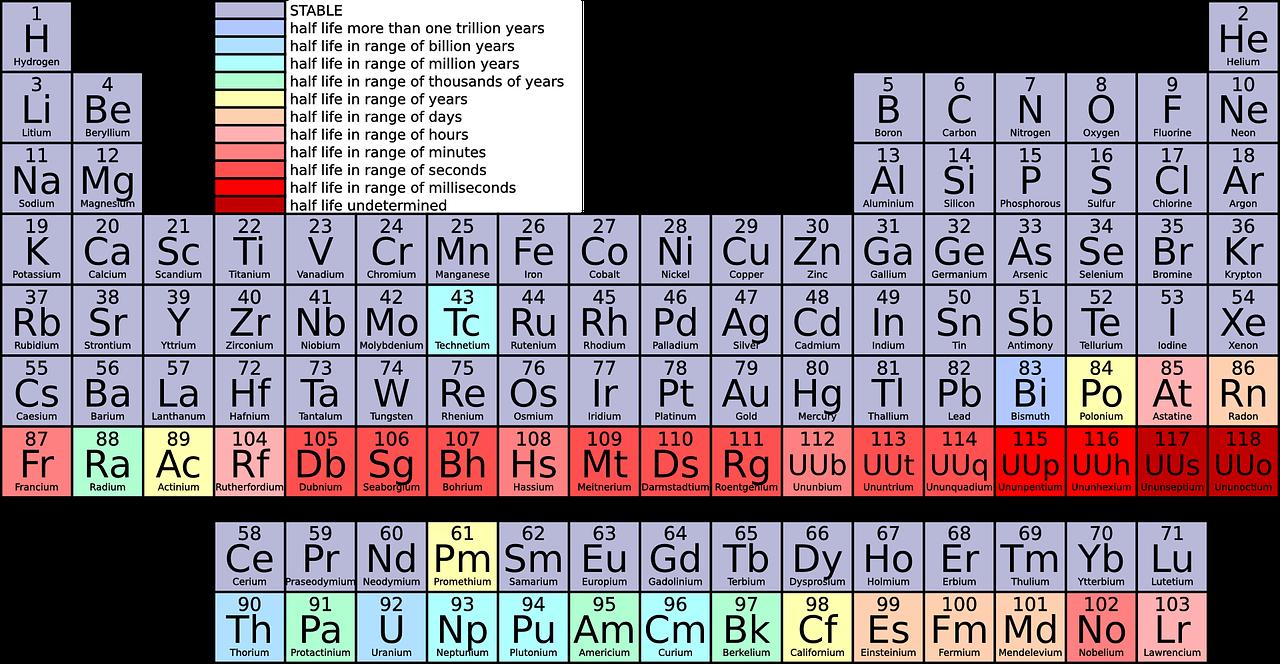 Wärmeentwesung gegen Chemie
